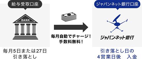 ジャパンネット銀行 定額自動入金サービス