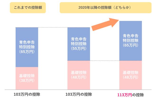 青色申告特別控除 55万円